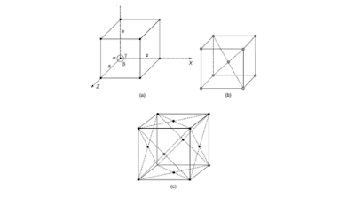 Cubic crystal system