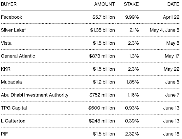 #SaudiArabia to Invest in Mukesh Ambani of India's Jio Platforms - Bloomberg