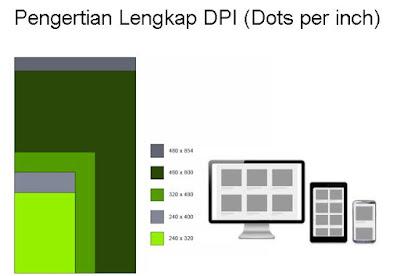 Pengertian Lengkap DPI (Dots per inch)