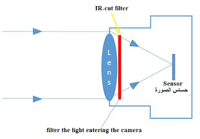 خاصية True Day / Night أو IR-CUT filter