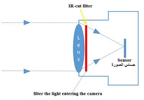 خاصية True Day / Night أو IR-CUT filter
