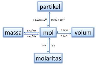 Kimia organik adalah ilmu yang mempelajari senyawa organik. Konsep Dasar Perhitungan Stoikiometri   Ilmu Kimia