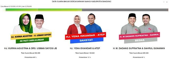 Perolehan Sementara Pilkada Bandung, Paslon No Urut 1 Unggul