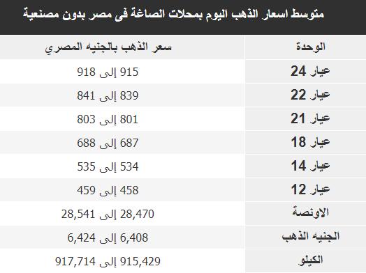(عيار 21 : 804 جنيها ) أسعار الذهب اليوم فى مصر 19 يوليو 2020 سعر الذهب الان