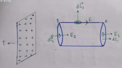 electric field due to non conducting sheet in hindi, आवेशित अचालक शीट के कारण विद्युत क्षेत्र की तीव्रता