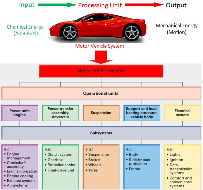 Mechanical Engineering Bagian Utama Mobil