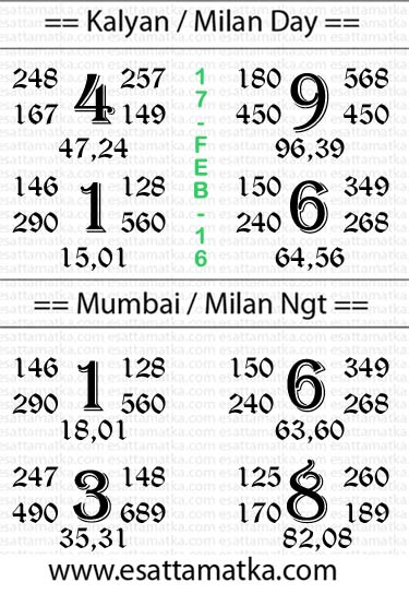 Today Satta Matka Number Chart (17-Feb-2016)