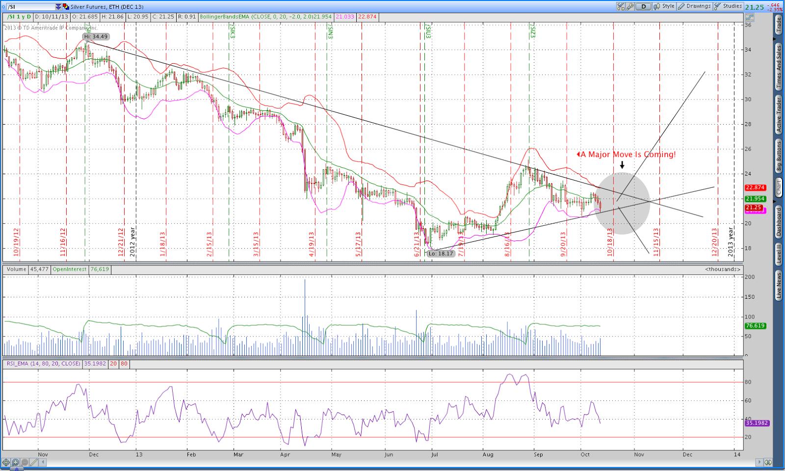 Silver trading indicators