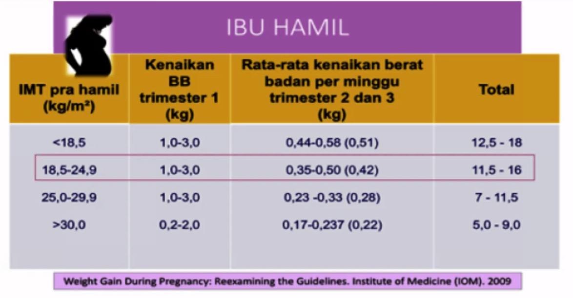 IMT ialah indeks masa tubuh ibu hamil
