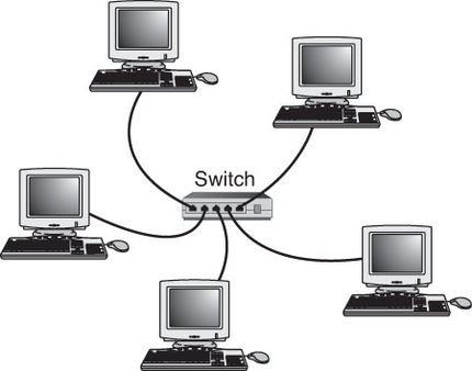 the it krew different ways to connect to a computer network