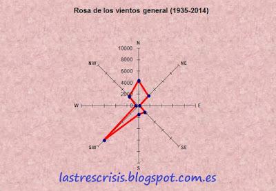 rosa de los vientos 1935-2014