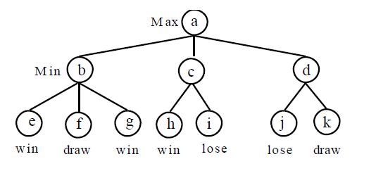 AI Model Question Solution Bsc csit ~ CSIT NOTES