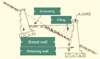 جدران Breast walls