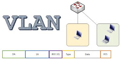 Mendengar yang namanya VLAN (Virtual Local Area Network) sudah sering pada akhir-akhir ini muncul, Namun yang sebenarnya Pengertian, Keuntungan menggunakannya dan Cara kerjanya belum Paham kali. Nah, pada kesempatan ini Penulis akan Menjelaskan apa itu VLAN (Virtual Local Area Network).     VLAN (Virtual Local Area Network) Merupakan kumpulan  perangkat pada penggunaan jaringan dalam satu LAN atau lebih yang dikonfigurasikan atau pengolahannya menggunakan perangkat lunak. VLAN (Virtual Local Area Network) juga dapat dianalogikan sebagai jaringan yang berada dalam jaringan. dengan kegunaan VLAN (Virtual Local Area Network) yaitu Pemisahan jaringan menjadi sub jaringan.       Fungsi VLAN (Virtual Local Area Network)     Fungsi VLAN (Virtual Local Area Network) pada jaringan komputer yaitu memberikan metode pada jaringan yang dapat membagi jaringan fisik menjadi beberapa domain siaran, atau metode didalam jaringan computer untuk menciptakan jaringan-jaringan yang secara logic tersusun secara sendiri-sendiri.     VLAN (Virtual Local Area Network) sendiri berada dalam jaringan LAN (Local Area Network) sehingga dalam satu jaringan LAN bisa terdapat satu atau lebih dalam jaringan VLAN (Virtual Local Area Network). Jadi kesimpulannya bahwa dalam sebuah jaringan LAN dapat membuat satu atau lebih jaringan didalam jaringan. Disini juga kita akan menjelaskan Jenis dari pada VLAN (Virtual Local Area Network).       Jenis- jenis VLAN (Virtual Local Area Network)     1. Default VLAN (Virtual Local Area Network)     Default VLAN (Virtual Local Area Network) yaitu VLAN (Virtual Local Area Network) yang dari awal sejak pertama kali sudah ada dimana switch dihidupkan sebelum dikonfigurasi, semua port yang ada pa switch akan tergabung didalam default VLAN (Virtual Local Area Network) dan dapat tergabung dalam masing-masing VLAN (Virtual Local Area Network)     2. Data VLAN (Virtual Local Area Network)     Data VLAN (Virtual Local Area Network) adalah dimana VLAN (Virtual Local Area Net