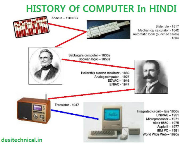 history-of-computer-in-hindi