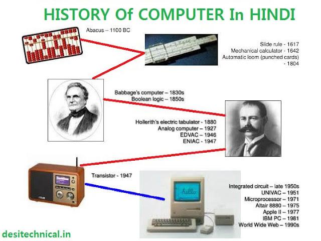 history-of-computer-in-hindi