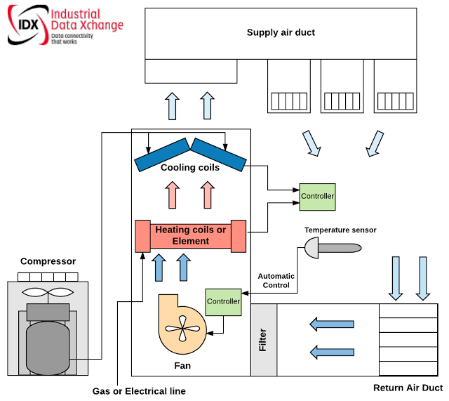 Industrial Data Xchange: Remote Monitoring of HVAC Systems