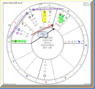 Sky planetary positions for April 11
