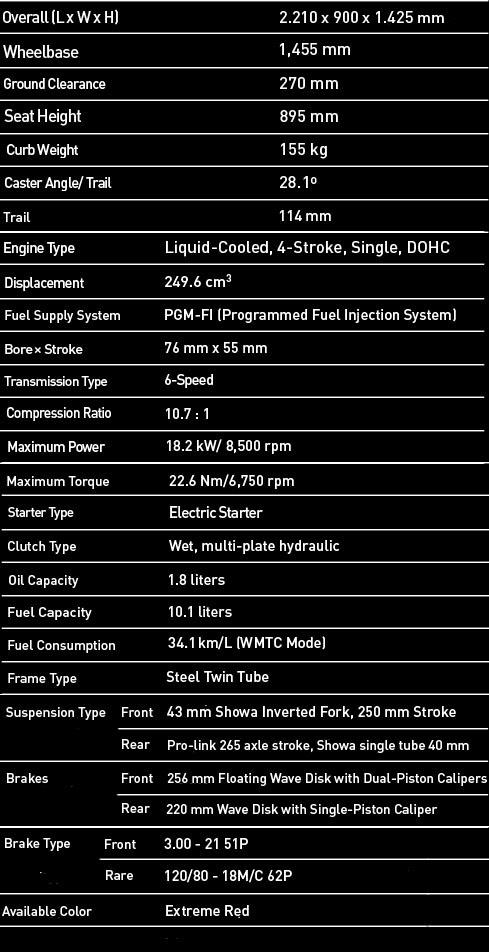 Spesifikasi All New Honda CRF 250Rally 2018 Anisa Naga Mas Motor Klaten Dealer Asli Resmi Astra Honda Motor Klaten Boyolali Solo Jogja Wonogiri Sragen Karanganyar Magelang Jawa Tengah.