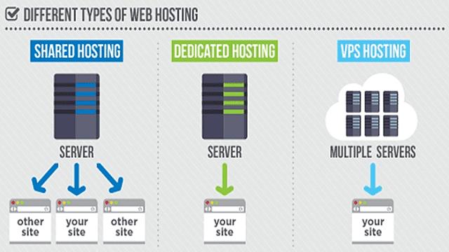 apa itu hosting dan perbedaannya