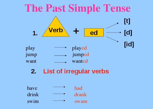 شرح زمن الماضي البسيط (Past Simple Tense) في اللغة الإنجليزية