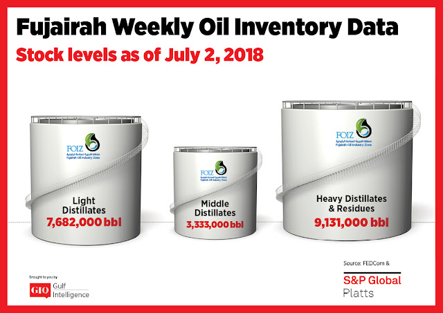 Chart Attribute: Fujairah Weekly Oil Inventory Data (as of July 2, 2018) / Source: The Gulf Intelligence