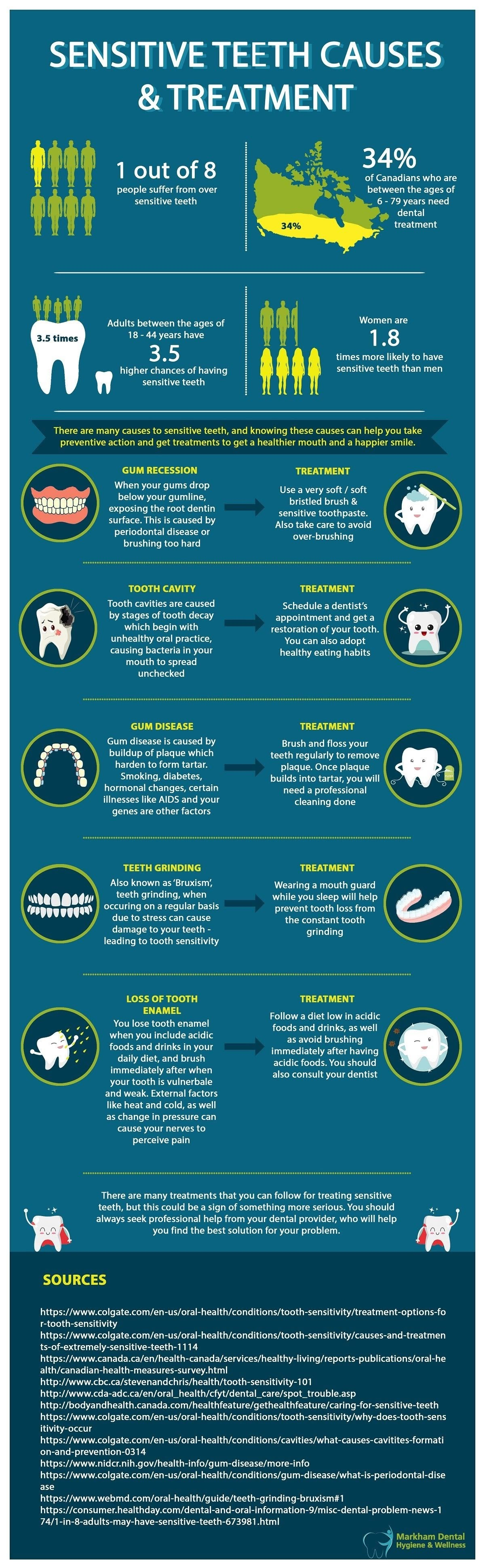 Sensitive Teeth Causes & Treatment #infographic