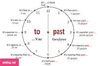 İngilizcede Saatler Zamanlar Konusu. Grafiksel Anlatım