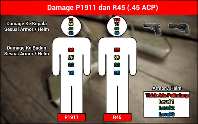 Ini Dia Jenis Pistol Terbaik PUBG Mobile