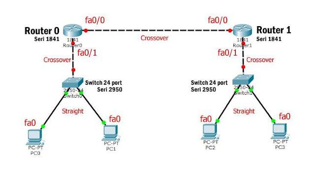 Topologi routing static 2 router
