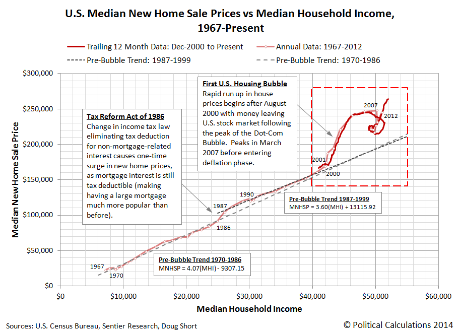 U.S. Median New Home Sale Prices vs Median Household Income, 1967-Present, through January 2014