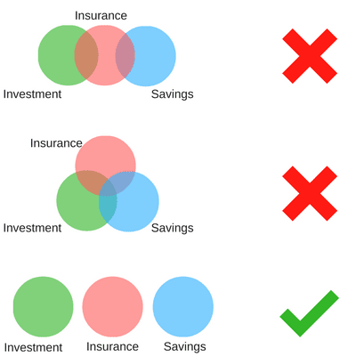Playing Smart with Life Insurance and Investment