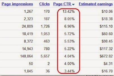 CTR (Click Through Rate)