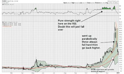 FuboTV $FUBO Technical Analysis Stock Chart