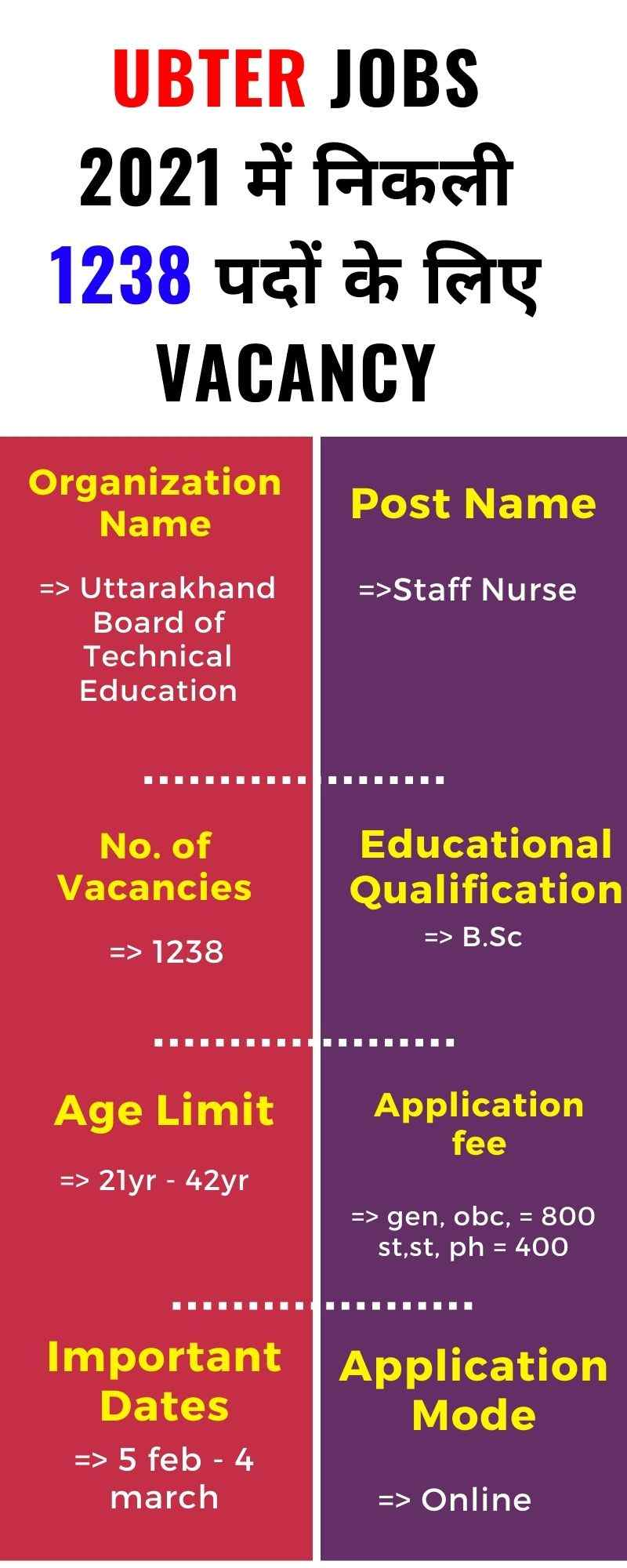 UBTER Recruitment 2021