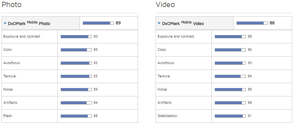 Таблица полученных балов тестирования камеры смартфона Google Pixel