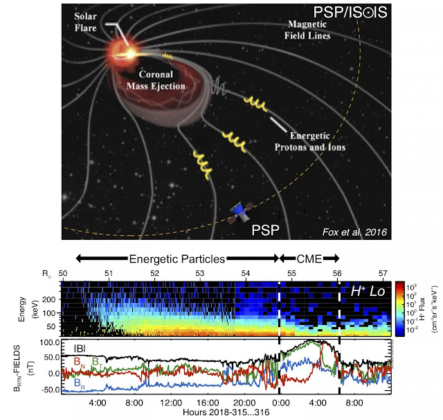 Sun's close-up reveals atmosphere hopping with highly energetic particles