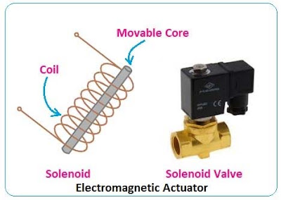 Actuator Example: Solenoid