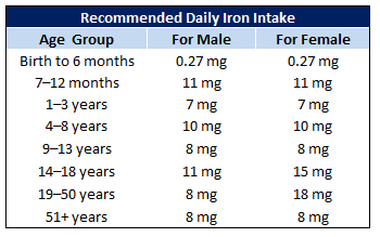 Recommended Daily Iron Intake Table