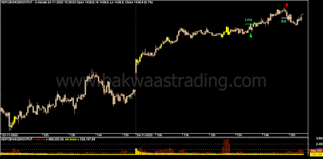 Day Trading - HDFCBANK Intraday Chart