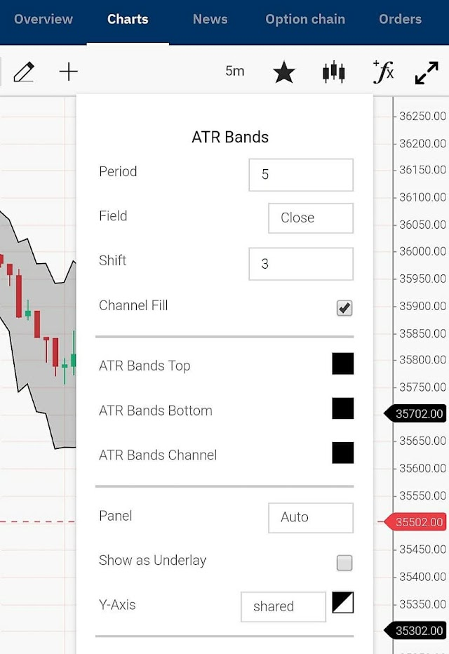 Casestudy on ATR Bands for Trading Knowledge: Since 1978