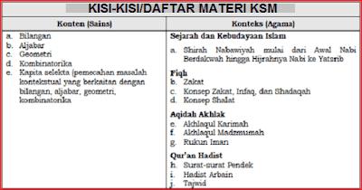 Kisi-Kisi KSM 2019 Untuk MA MTs MI