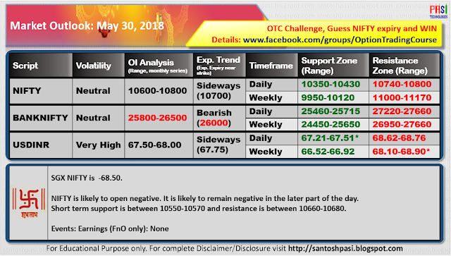 Indian Market Outlook: May 30, 2018