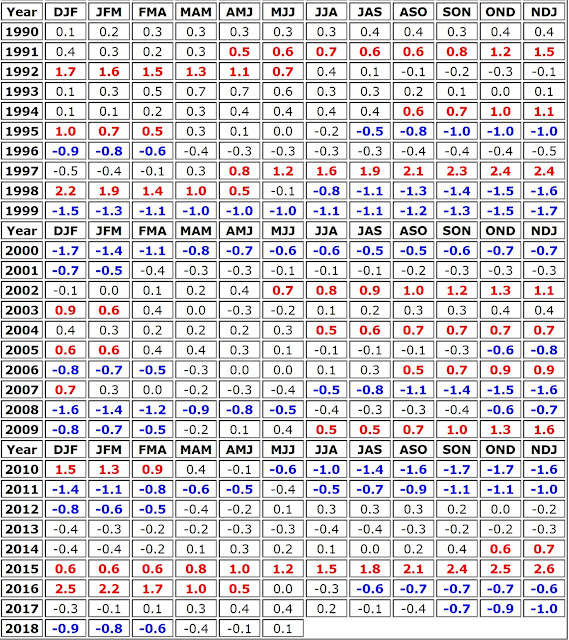 Tabel Ocean Nino Index - ONI dari NOAA