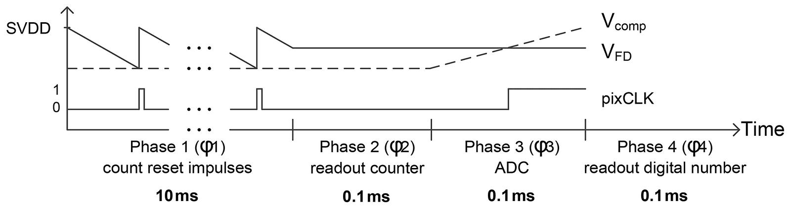 Схема работы фотосенсора со сбросом заряда