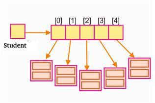 Array de Objetos em C++
