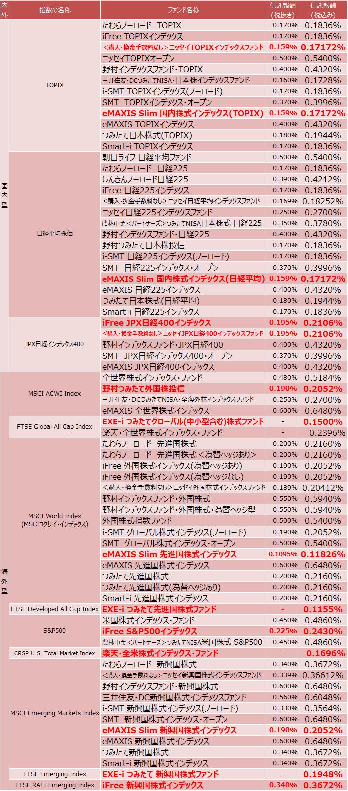 指定インデックス投信一覧(株式型)