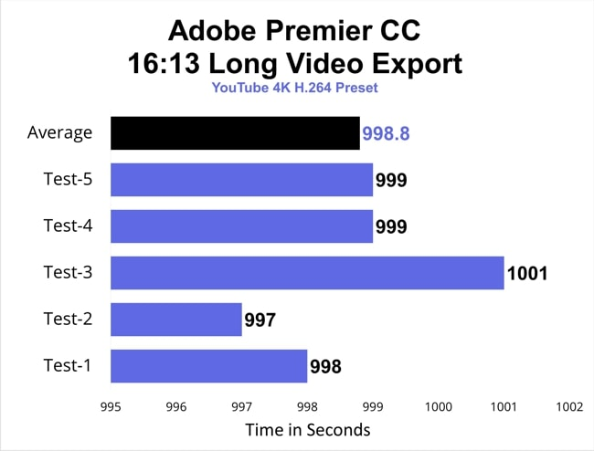 Adobe Premier CC video export results of average of 5 runs on this Acer Nitro 5.