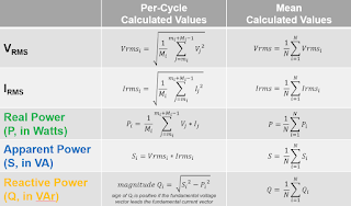 Formulas used for per-cycle calculations