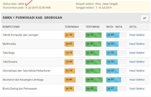 Hasil Seleksi PPDB Online SMKN 1 Purwodadi Tahun Pelajaran 2019/2020